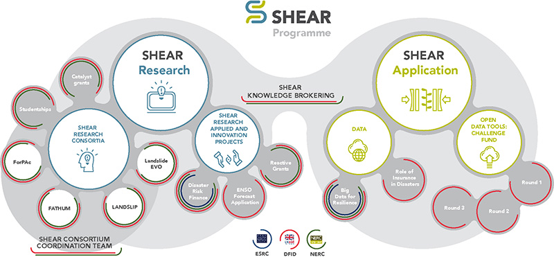 Infographic describing the SHEAR programme